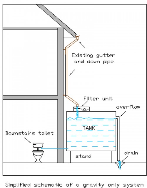 Schematic Of Gravity System Beara Water Services